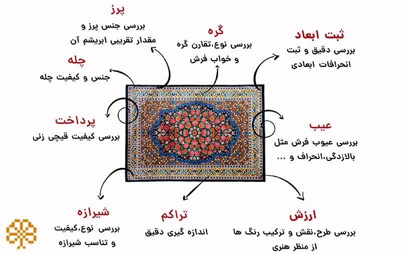 identification of defective carpets